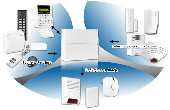 zasada działania systemu alarmowego